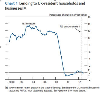 Lending to UK-resident households and businesses