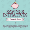 How Different Savings Initiatives Have Changed Over Time